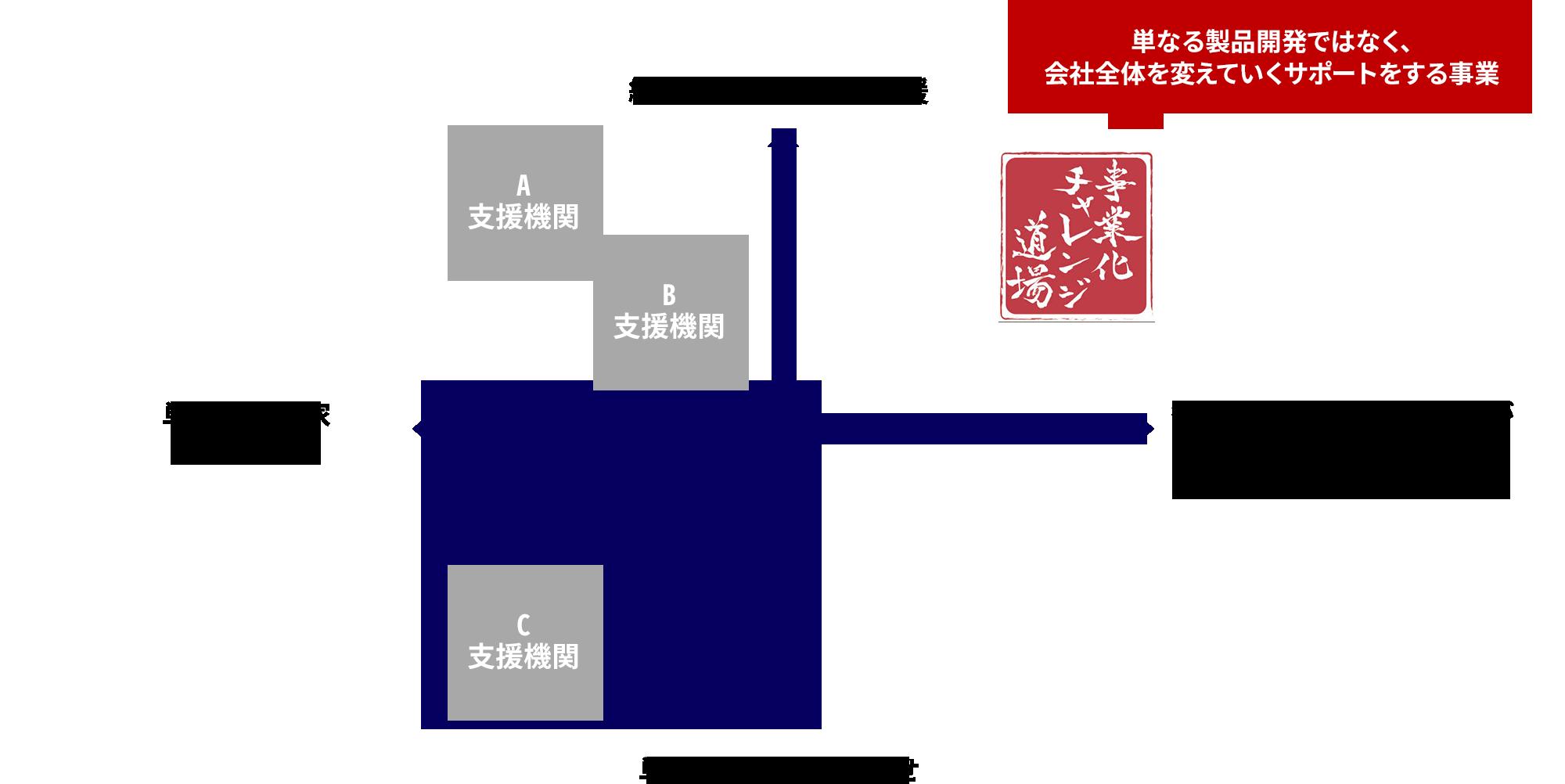 事業化チャレンジ道場ポジショニングマップ